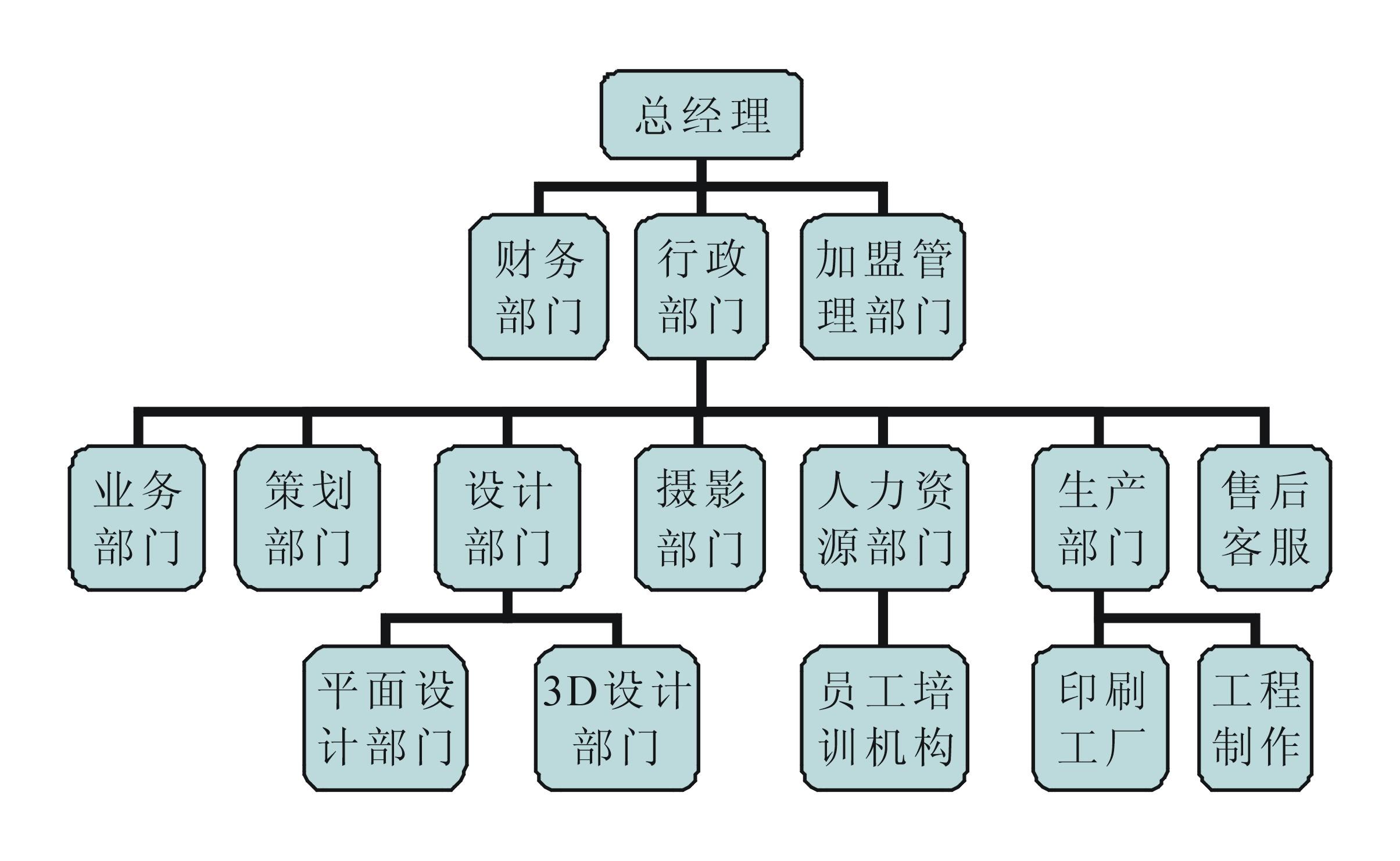 组织结构图_潮州市雅彩广告设计有限公司